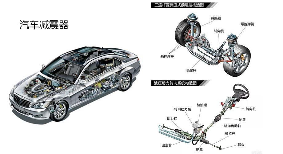 汽车减震器的用途